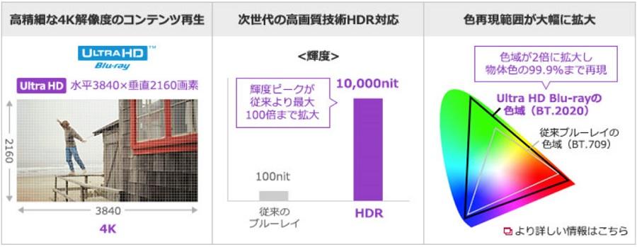 UltraHD BD説明画像
