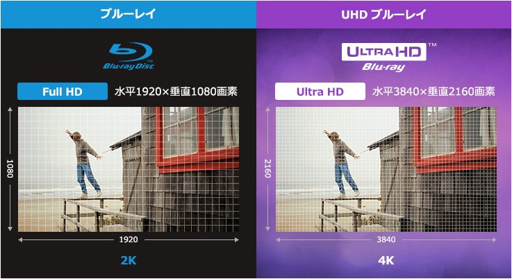 UltraHDBlu-ray高精細画像